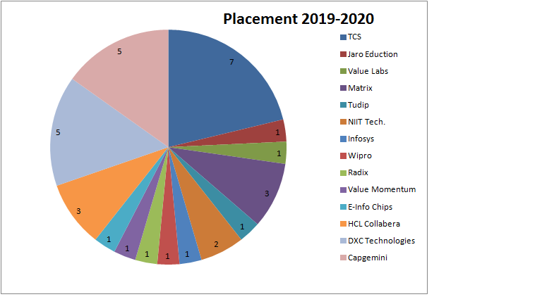 placement-2019-20-image